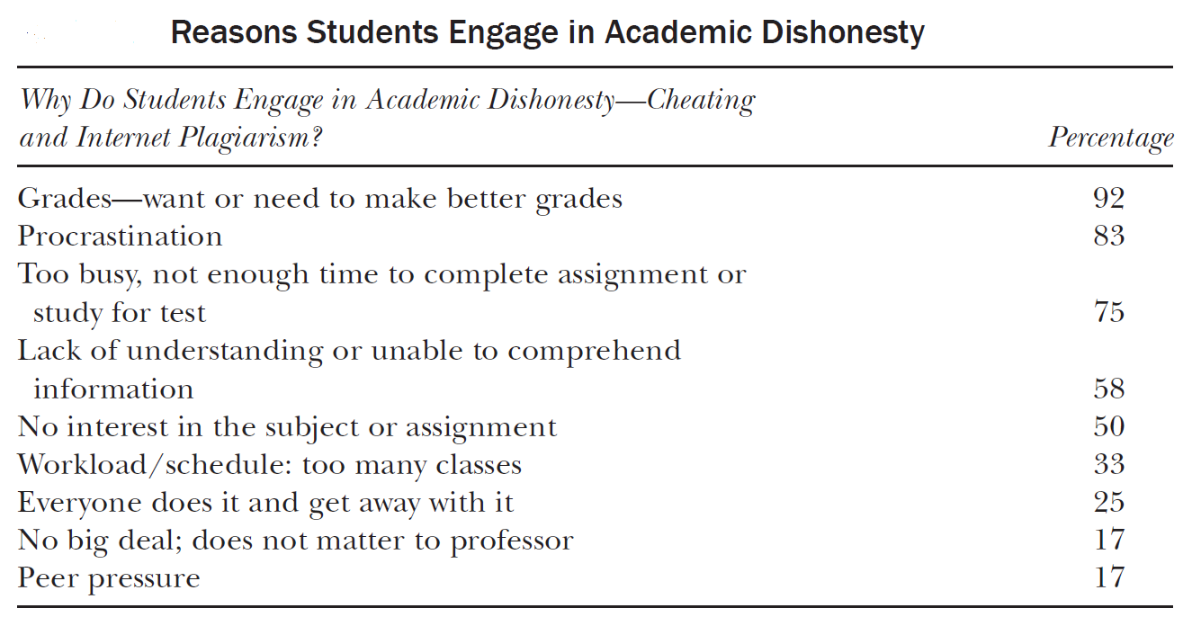 Reasons Students Engage in Academic Dishonesty