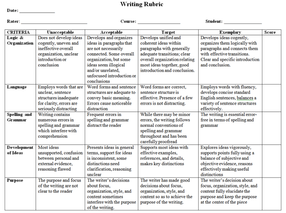 Rubric Template Free from unbtls.ca