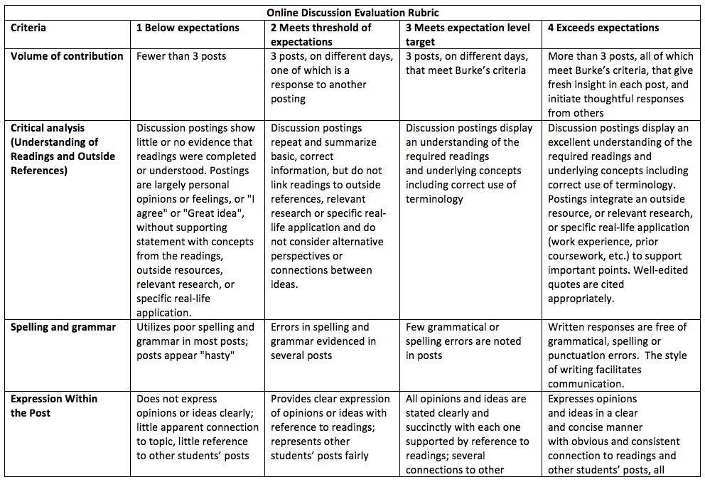 Rubric Sample part 1