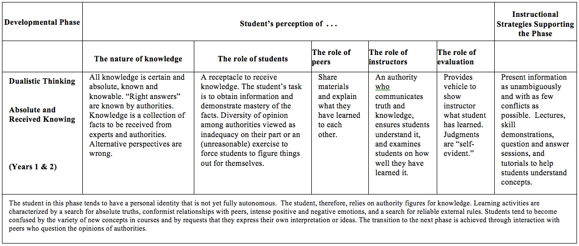 Student Perspectives